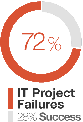 28% Succesful vs 72% Failed IT projects
